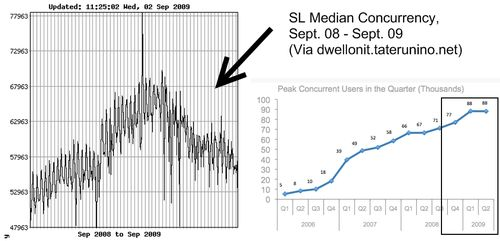 Median Concurrency versus peak