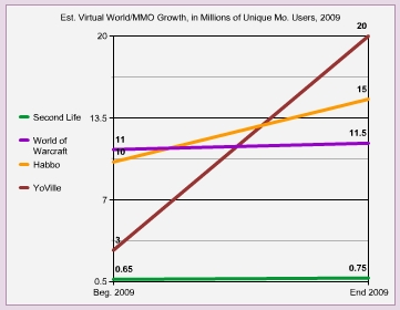 2009 virtual world and MMO growth