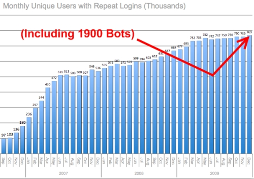 Second Life monthly unique users