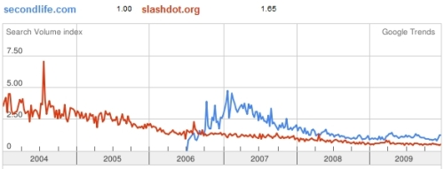 Second Life versus Slashdot