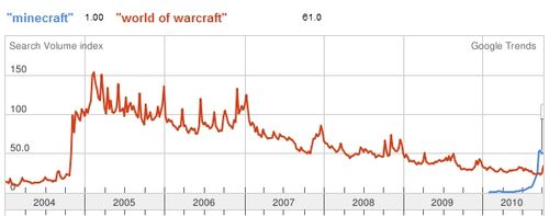 Minecraft Versus Warcraft Google Trends