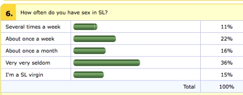 Survey Second Life Sex Frequency