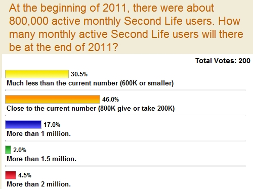 2011 Second Life User growth survey