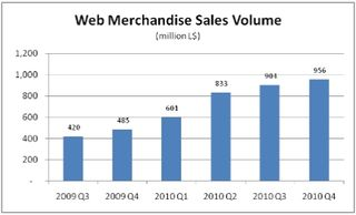Second Life web commerce sales volume