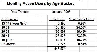 Second Life demographics 2008