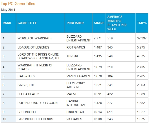 Top PC Games May 2011