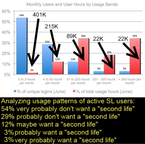 SL usage patterns