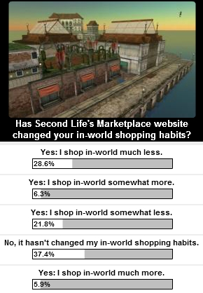 Second Life marketplace survey