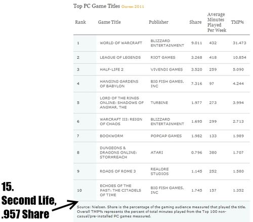 Top PC games October 2011