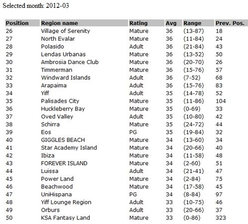 Top 50 SL sims March 2012