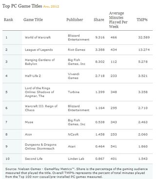 Top PC game titles April 2012