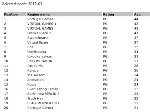 Top 25 PG sims March 12