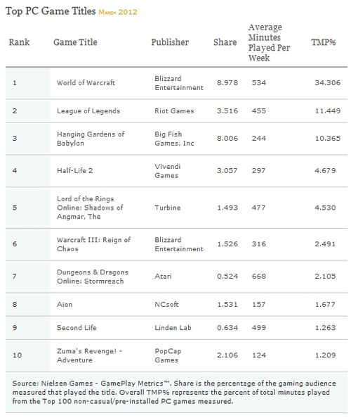 Nielsen top PC game ratings March 2012