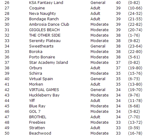 Top 50 SL sims July 2012