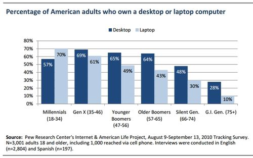 PC and laptop ownership by demographic