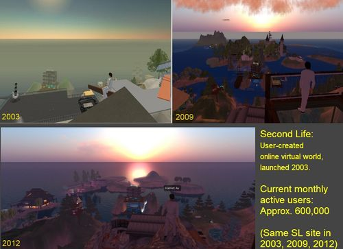 Evolution of Second Life Nine Years