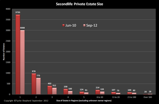 Second Lifen private_estates_ownership_sep12_1