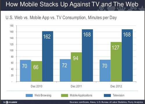Mobile versus Web use 2012