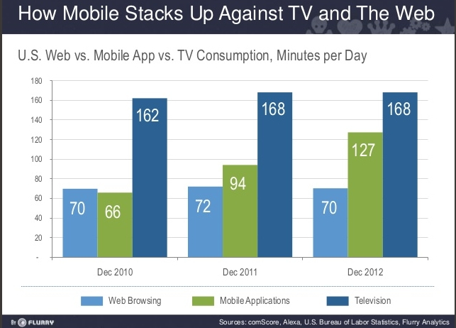 Mobile versus Web use 2