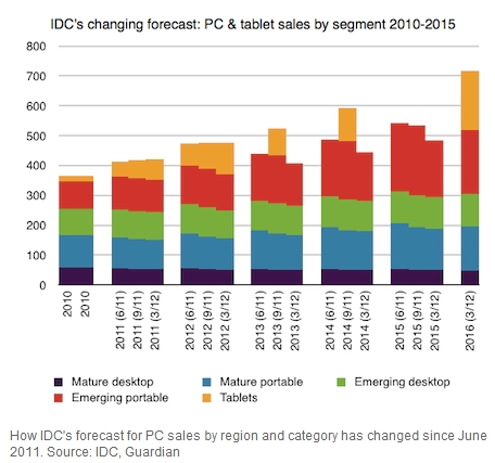 PC sales flat as tablet sales rise