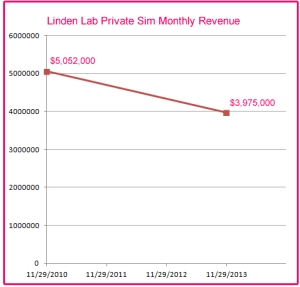 Second Life monthly sim revenue