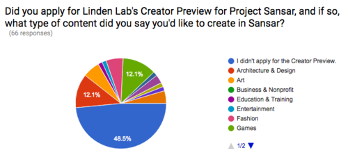 Project Sansar Creator Preview Survey