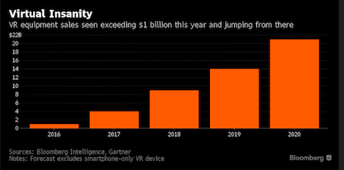 VR SALES forecast Bloomberg