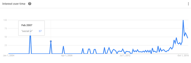 Social VR google Trends Facebook Second Life