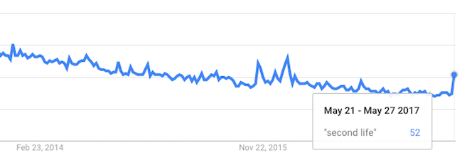 Second Life Ozimals Google Trends