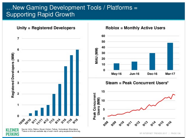 Mary Meeker games UGC