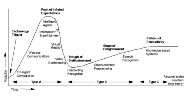 Gartner Hype Cycle VR