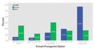 Female Protagonist games