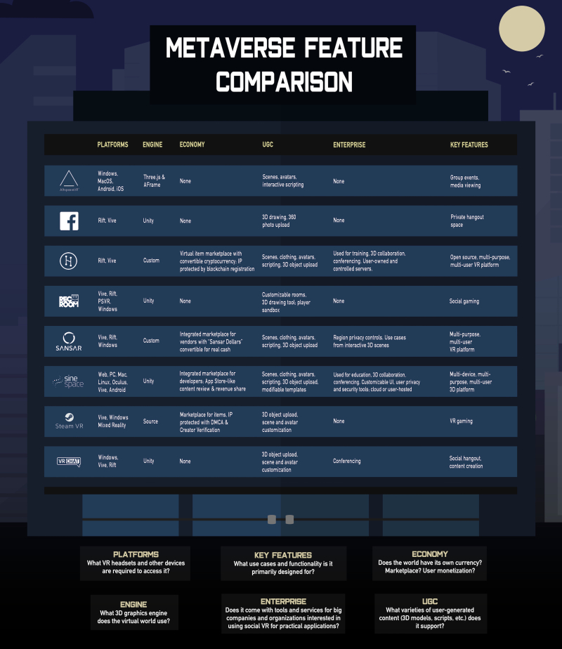 NWN Social VR Metaverse feature comparion chart