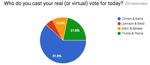 VR election vote
