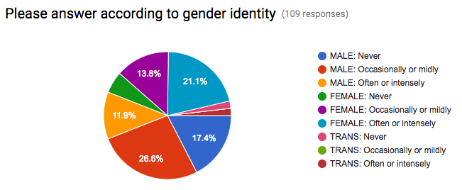 VR and Nausea Survey Gender