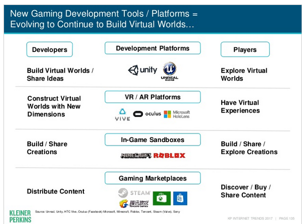 Mary Meeker Virtual Worlds