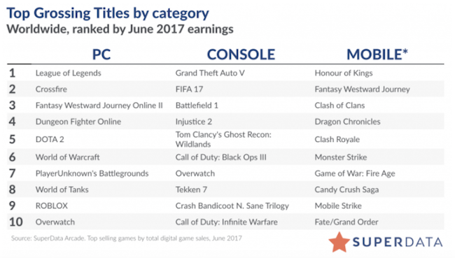 Top PC MMO games Superdata 2017