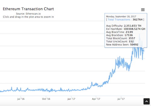 Daily Ethereum Transactions