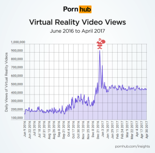 Pornhub-insights-virtual-reality-growth