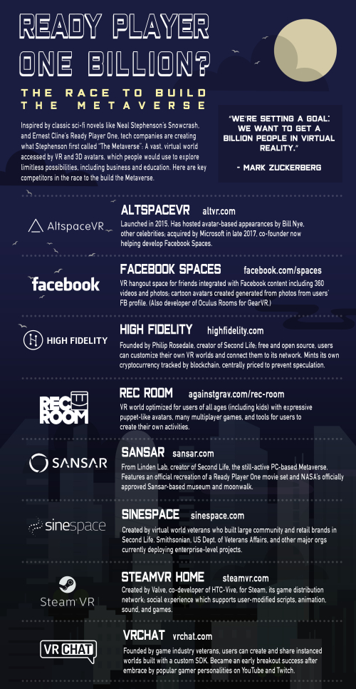 Race to the Metaverse infographic Ready Player One Billion