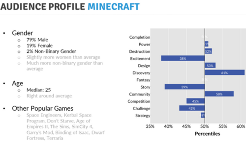 Minecraft player personality Nick Yee