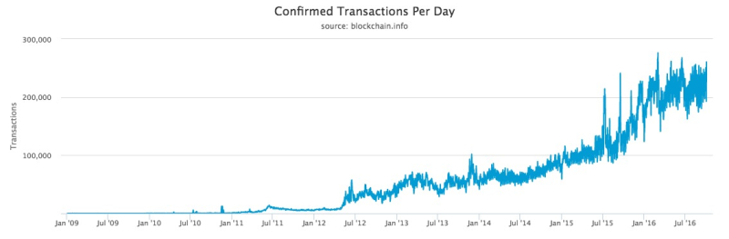 Bitcoin daily transactions all time