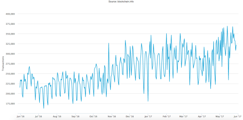 Bitcoin transactions value