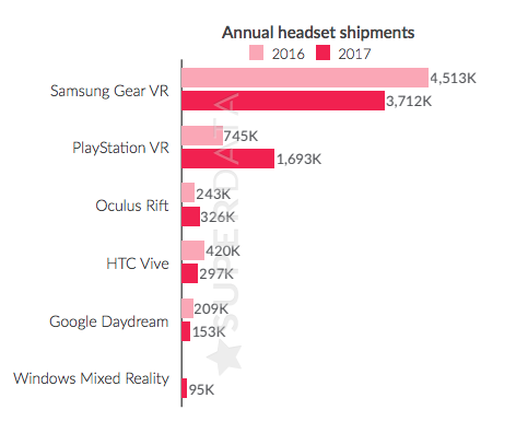 VR sales shipments 2017