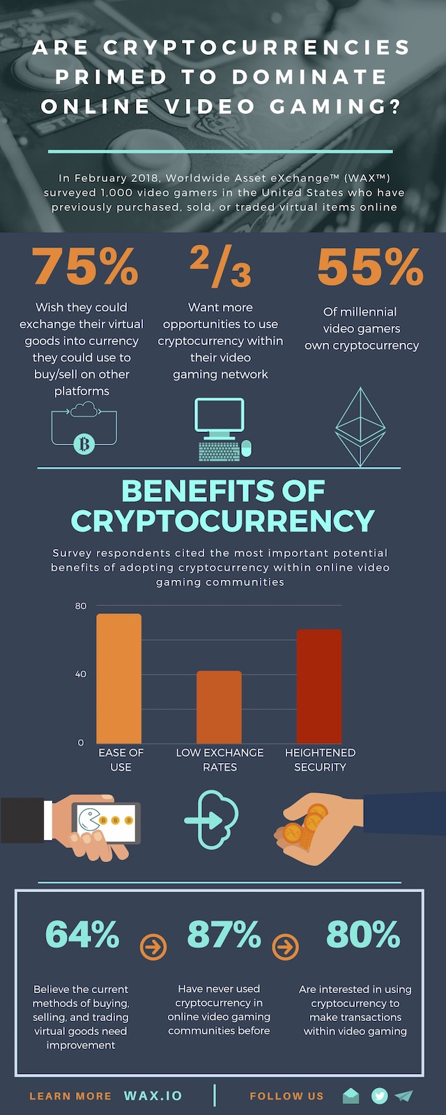 WAX Gaming Infographic Cryptocurrency