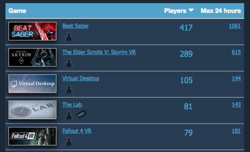 Beat Saber Biggest Solo Steam VR Game