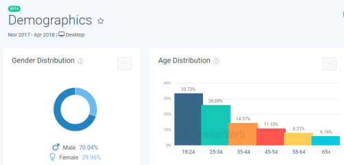 SL user rates Similarweb demographics