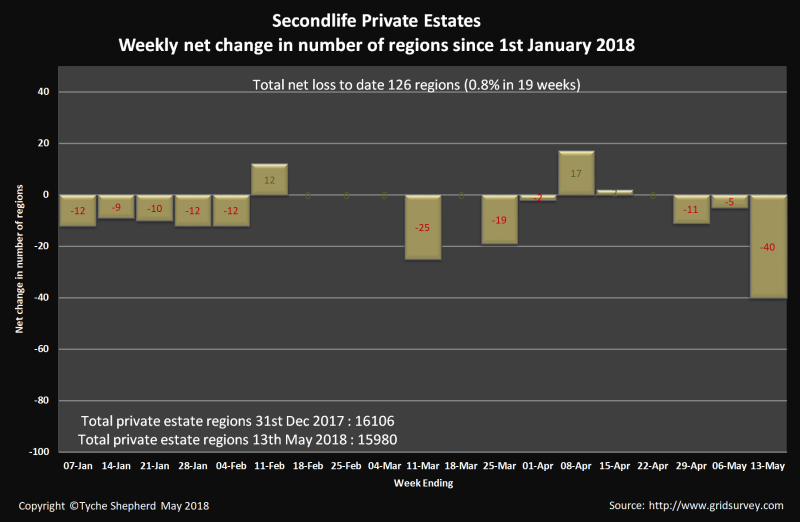 Private_estates_net_change_to_13_may_2018