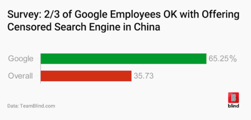 Google China Censor Survey Blind