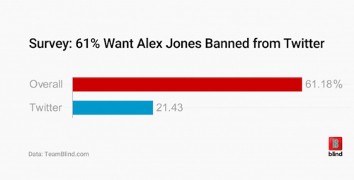 Twitter Alex Jones Survey Ban